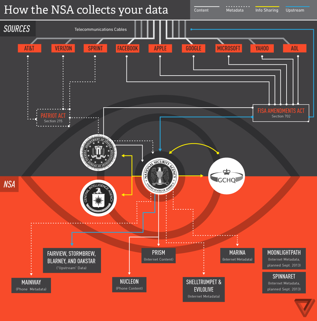 nsa_collect_big_data
