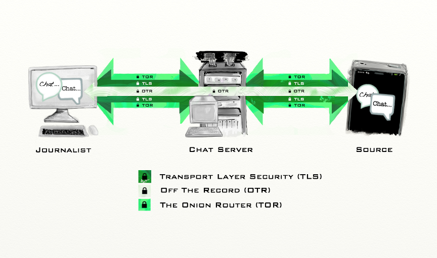 tor-tls-otr-encryption